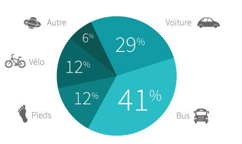 Tableau des transports utilisés par les employés